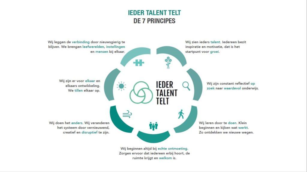 De zeven principes van ITT